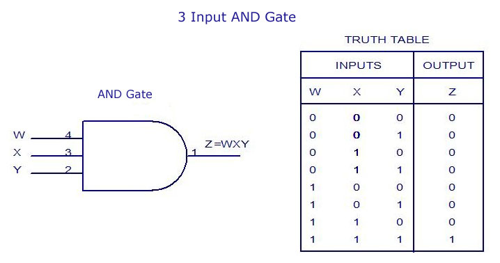 3 Input AND Gate -Truth Table