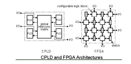 Understanding FPGA and CPLD - Electronic Circuits and Diagrams ...