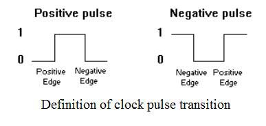 Clock Pulse Transition