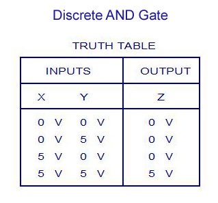 Discrete AND Gate Truth Table