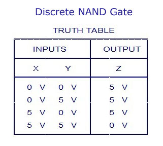 Discrete NAND Gate -Truth Table