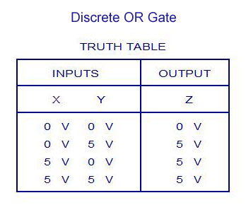 Discrete OR Gate Truth Table