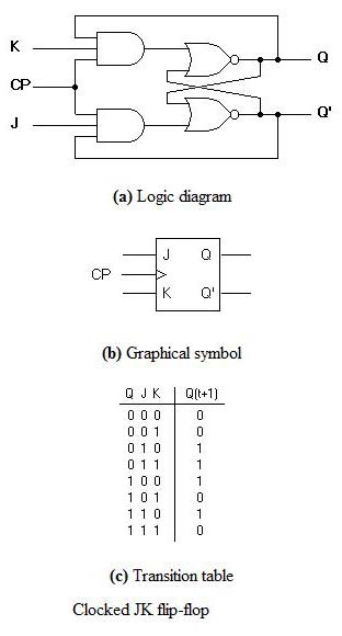flip flops in electronics t flip flop,sr flip flop,jk flip Logic Gate Truth Table Generator