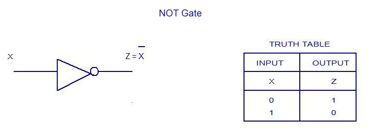 NOT Gate - Truth Table