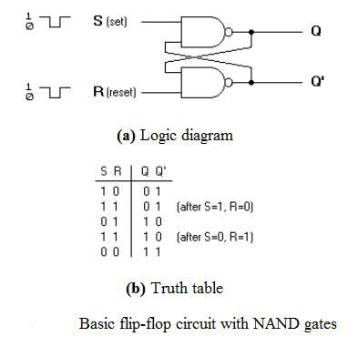 S-R Flip Flop using NAND Gate