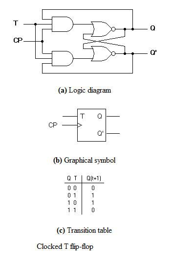 Flip Flops In Electronics T Flip Flop,sr Flip Flop,jk Flip Flop,d D Flip Flop Counter T Flip Flop Pdf Adder Logic Diagram At IT-Energia.com