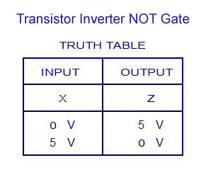 Transistor Inverter NOT Gate - Truth Table