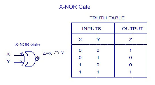 X-NOR Gate - Truth-Table