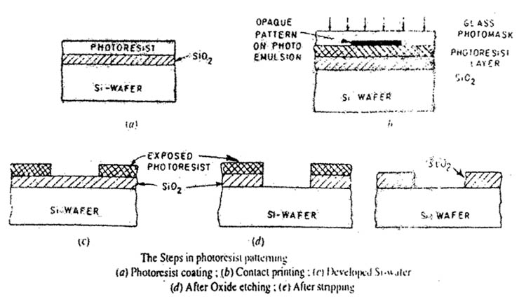 Photolithographic Process Steps