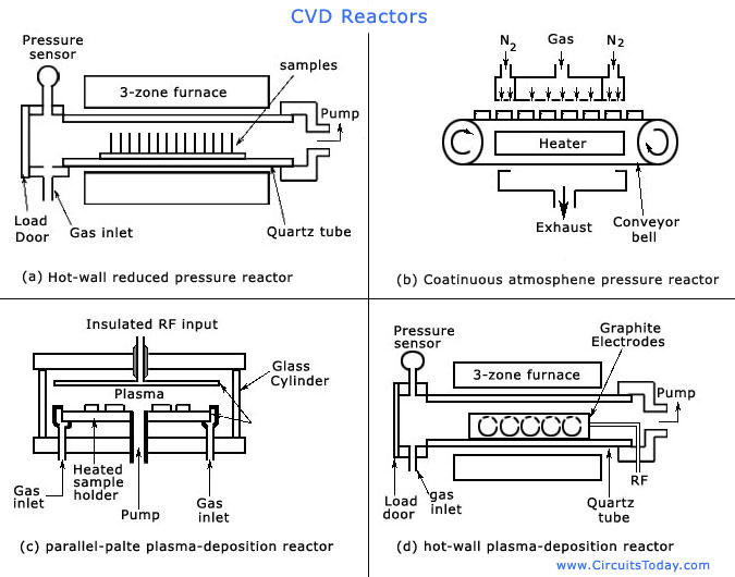 gas furnace control diagram with Chemical Vapour Deposition Cvd on Chemical Vapour Deposition Cvd further P5 additionally Series 300 as well Article besides Wiring Aprilaire 700 Humidifier To York Tg9 Furnace.