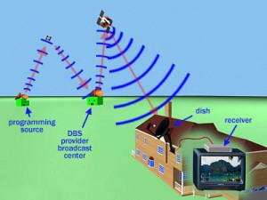 Direct To Home (DTH) Technology – Working - Electronic