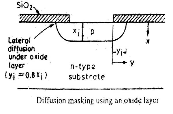 Diffusion Masking