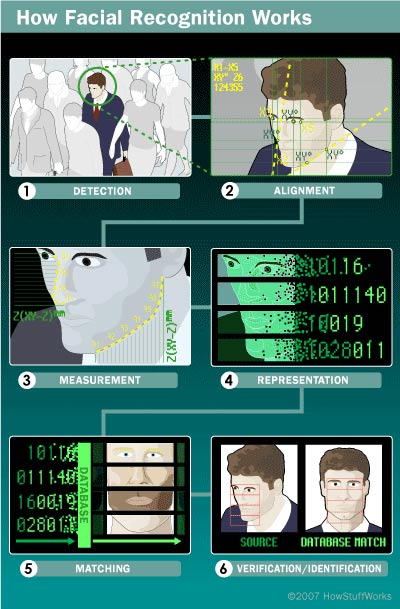 Working Of Facial Recognition System