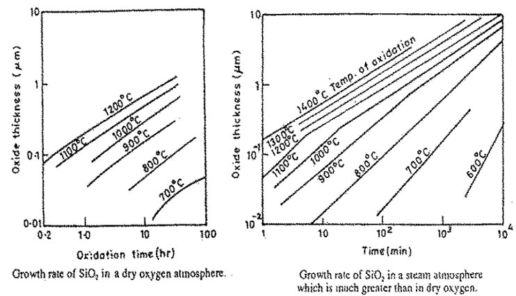 Growth and Properties of Oxide Layers on Silicon