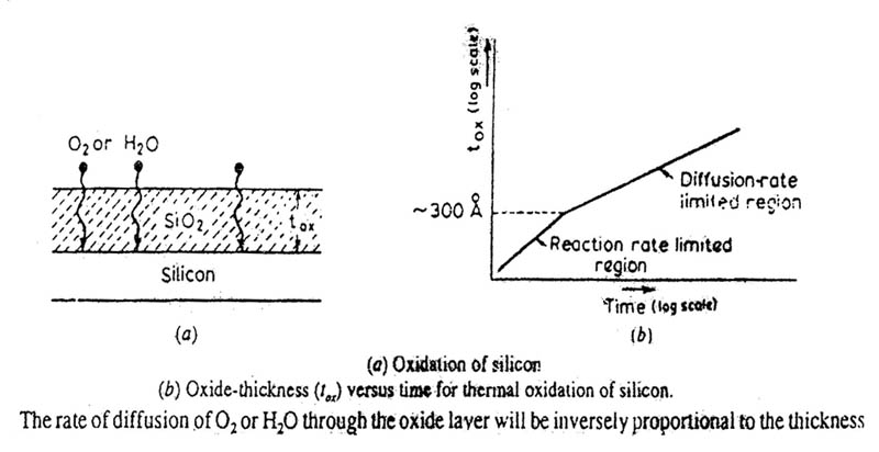 Oxidation of Silicon