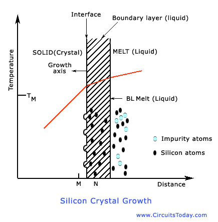 Silicon Crystal Growth Process