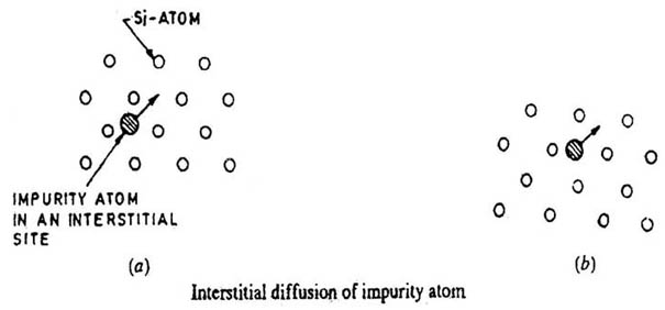 Interstitial Diffusion of Impurity Atom