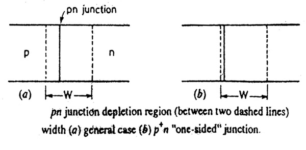 P-N Junction Depletion Region