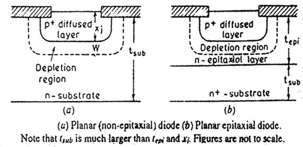 Planar Epitaxial and Non-Epitaxial Diode