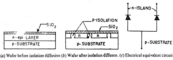 P-N Junction Isolation