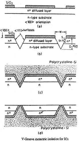 V-Groove Dielectric Isolation