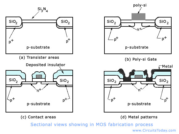 Nmos Ic Fabrication Techniques