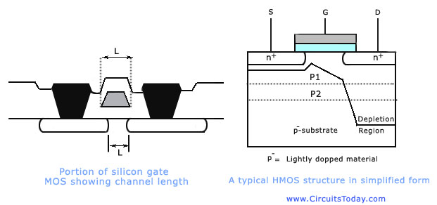 Silicon MOS and High Performance MOS