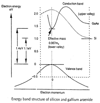 Energy Band Strucure of GaAs