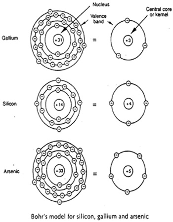 Bohr's Model For Si, Ga, and As