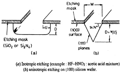 Isotropic-Anisotropic Etching
