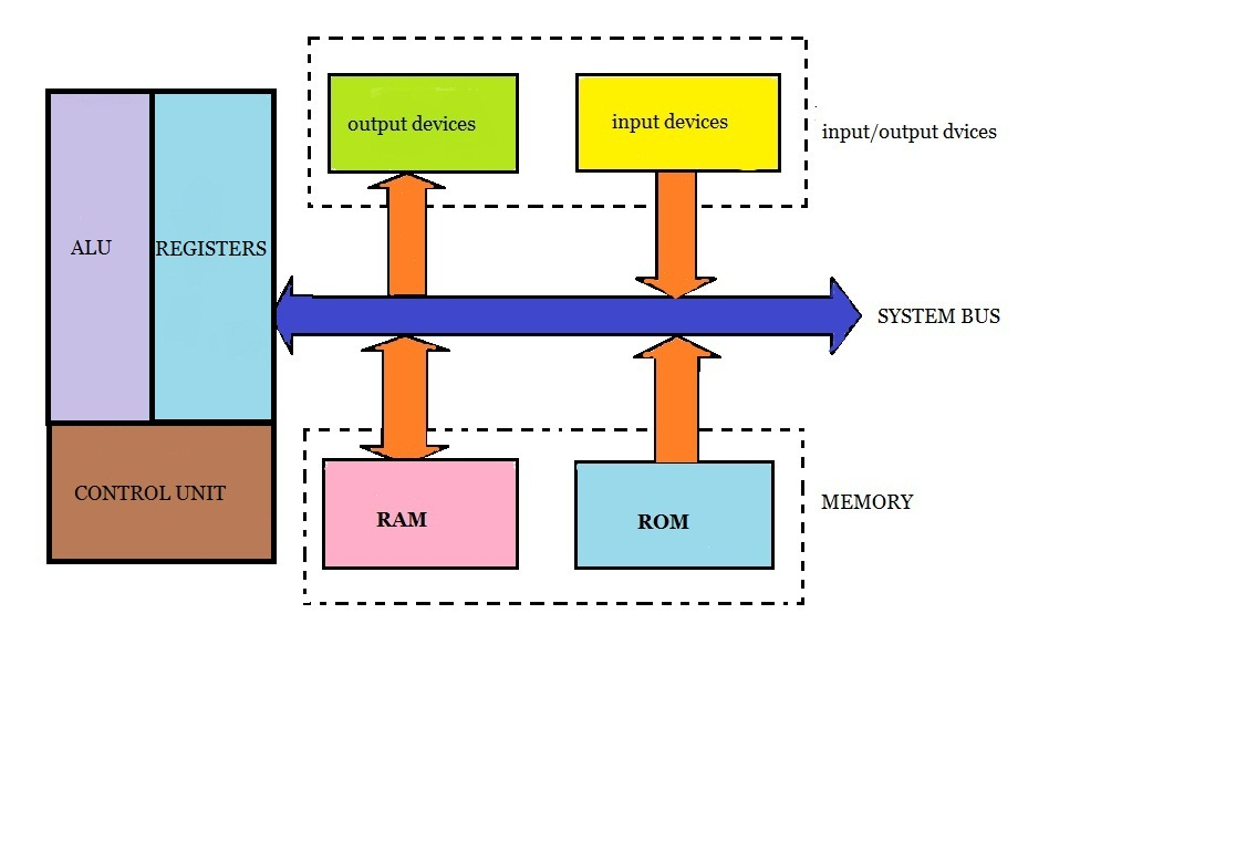 Microprocessor-Block-Diagram