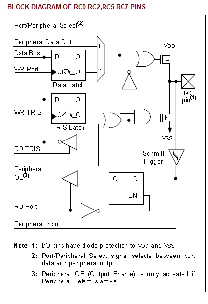 Block diagram of rc0 rc2 rc5 rc7 pins electronic circuits and block diagram of rc0 rc2 rc5 rc7 pins ccuart Gallery