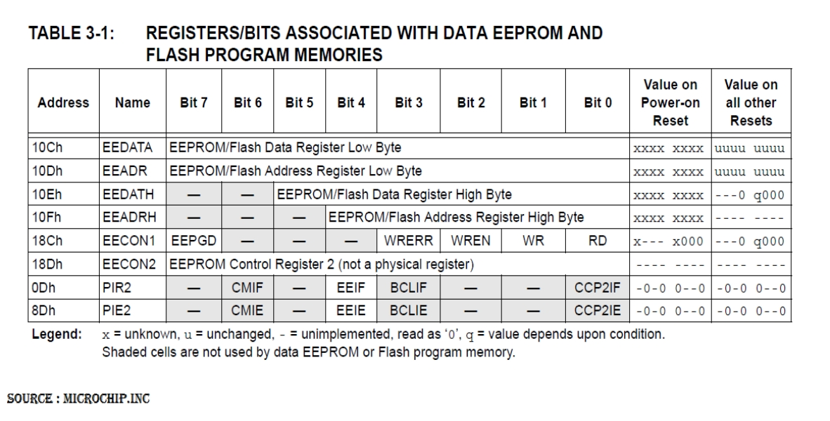 Data EEPROM FLASH