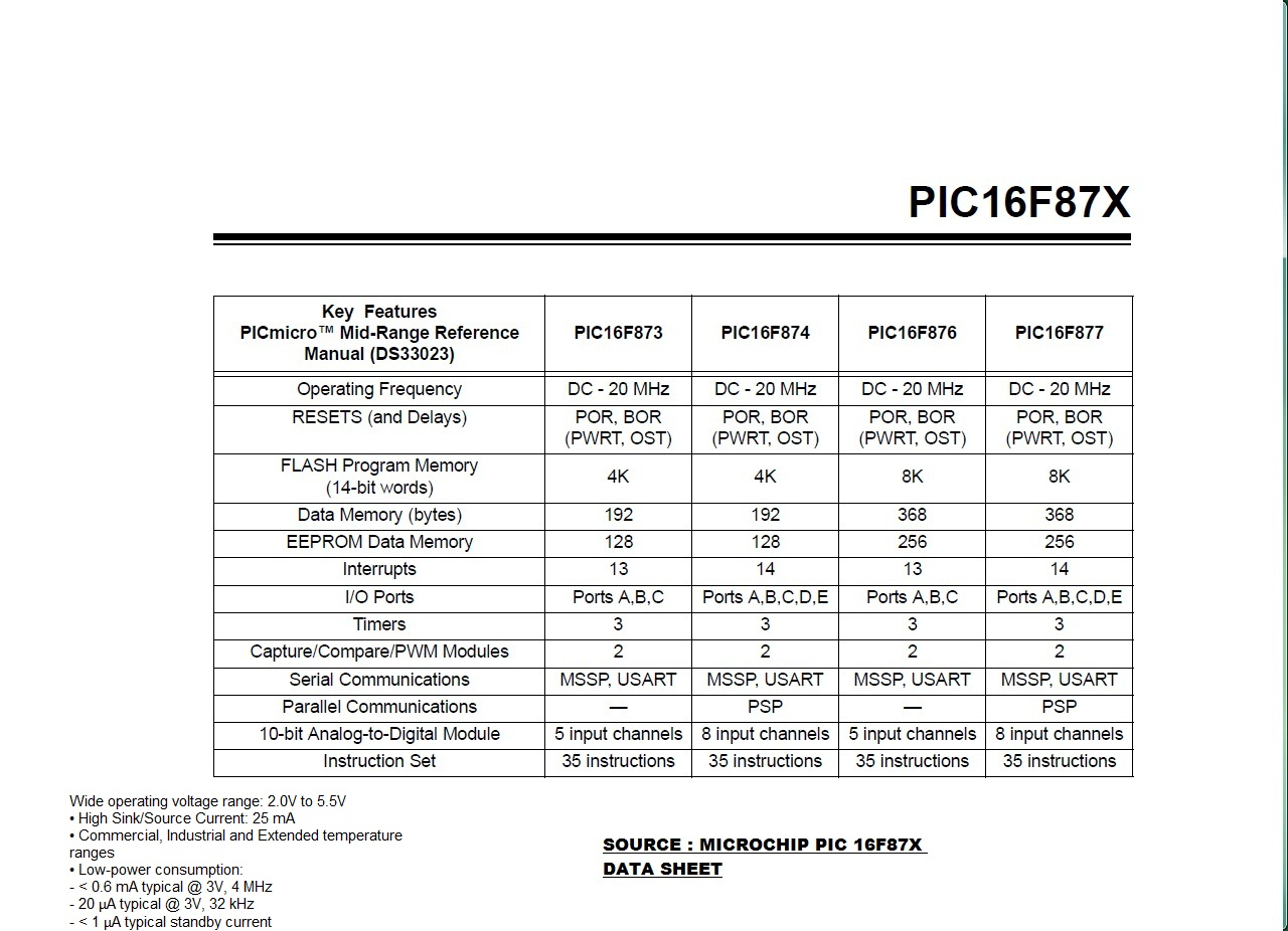 PIC 16F87X Specifications