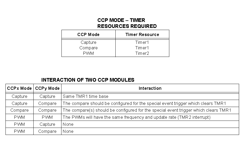PIC16F877-CCP Timer Source-Interaction