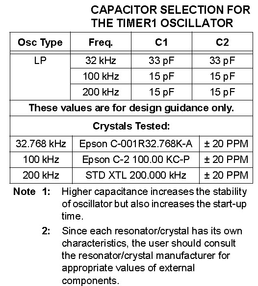Capacitor Selection for Timer-1