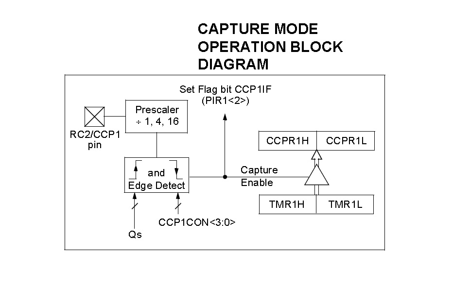 Capture Mode Block Diagram