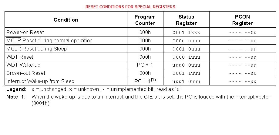 RESET Conditions For Special Registers in PIC