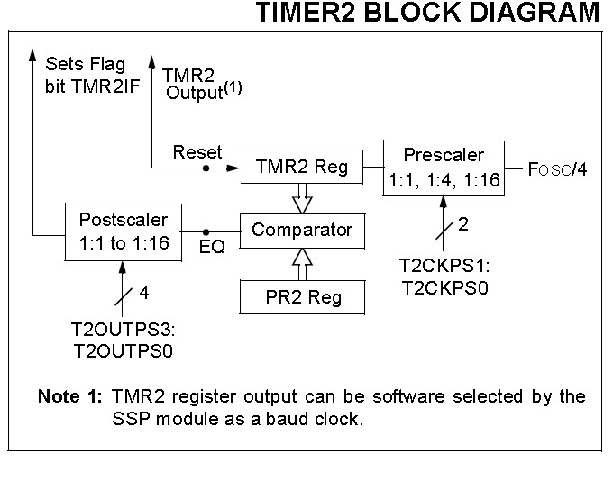 Timer 2 Block Diagram timer modules in pic16f877  at edmiracle.co