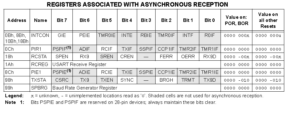 USART Asynchronous Reception - Registers