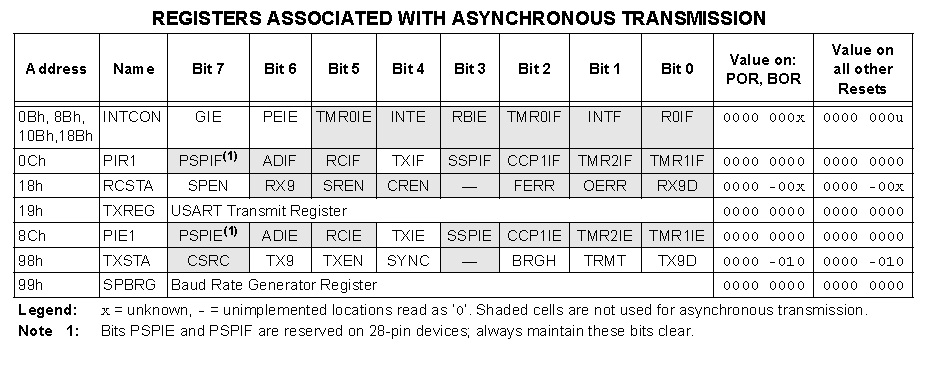 USART Asynchronous Transmission - Registers