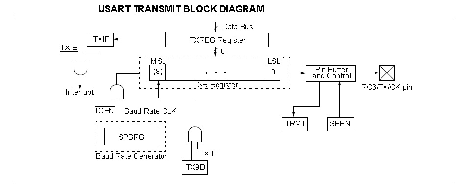 USART Transmitter Block Diagram