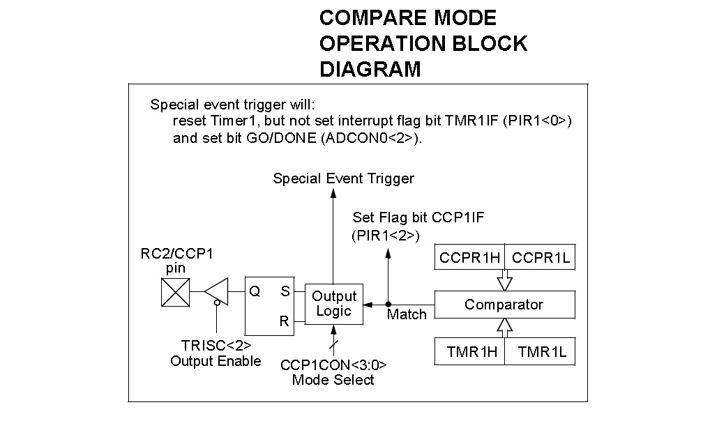 Compare Mode Block Diagram