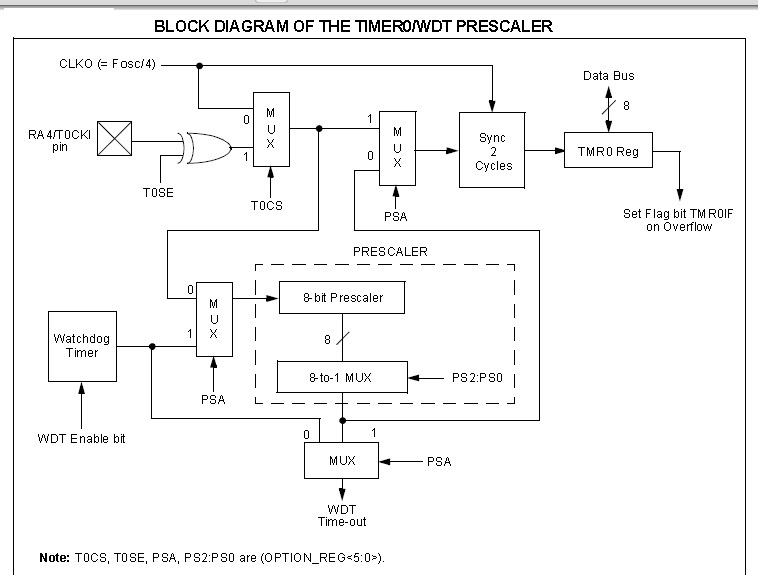 timer modules in picf, wiring diagram