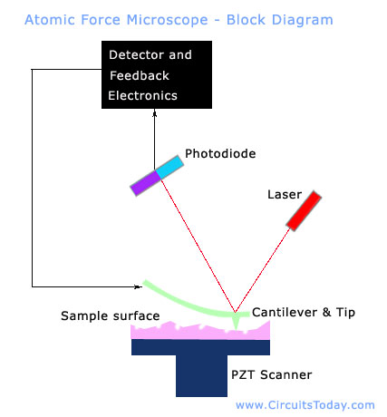 Atomic Force Microscope - Block Diagram
