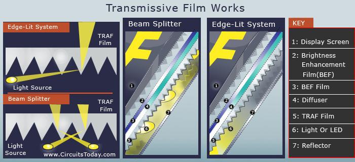 Transmissive Film Types