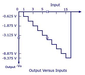 Digital to Analog Converter with R and 2R Resistors - Graph