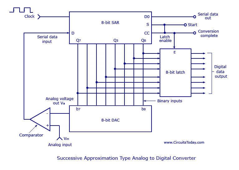 analog to digital converters - successive approximation type,working,