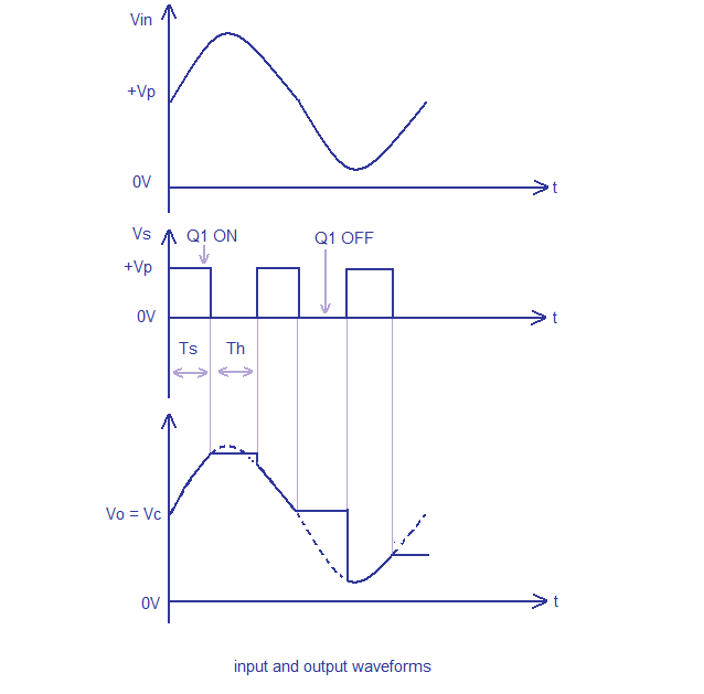 sample and hold waveforms