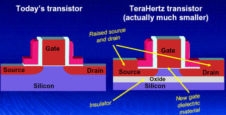 Comparison Between Terahertz Transistor and Normal Transistor